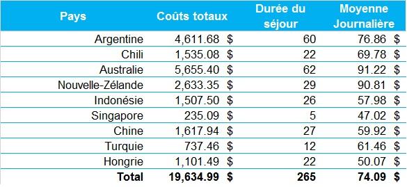 Budget par pays
