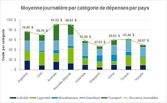 Budget voyage moyenne catégorie